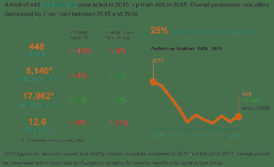Pedestrian injury statistics 2016