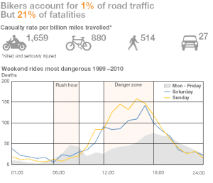 Road traffic fatality statistics