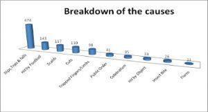 sports injury statistics