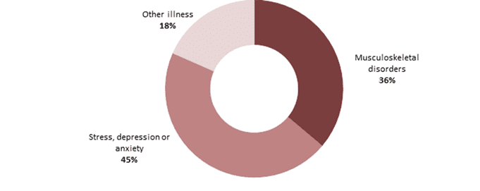 Work-related ill health by illness type