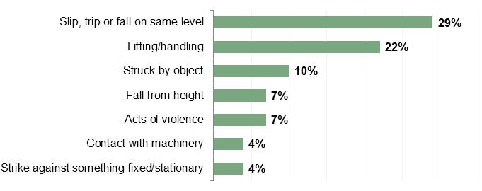 Work injury statistics