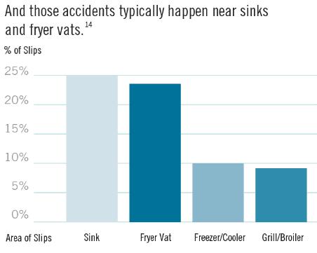mcdonalds-accident-statistics