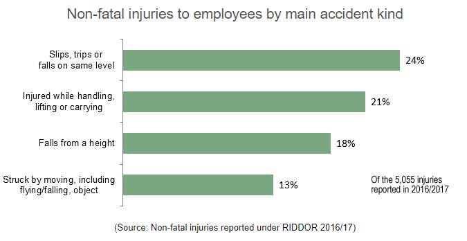 Morrisons accident statistics