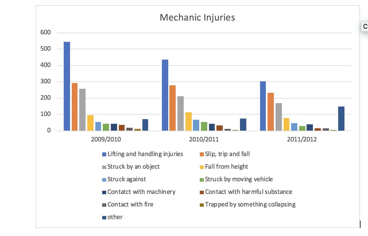 Garage/motor repair injury statistics
