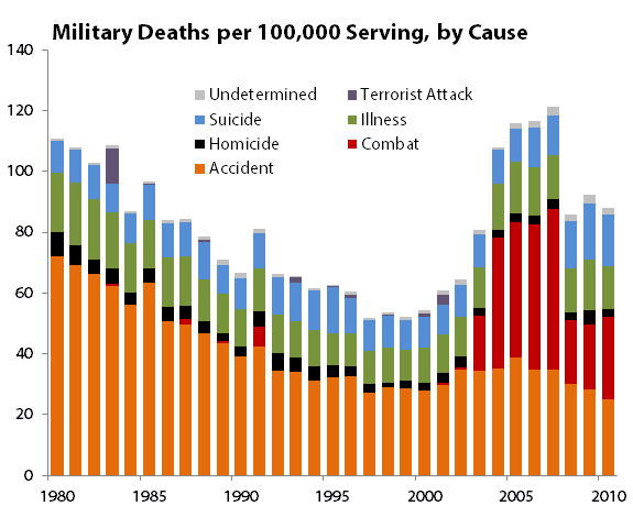 armed forces accident statistics