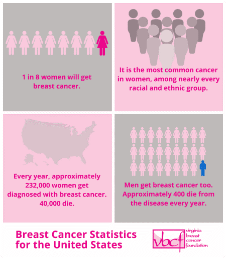 breast cancer statistics