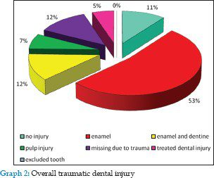 teeth injury statistics