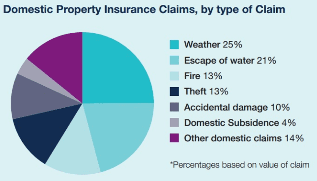 leaking-roof-claims-statistics