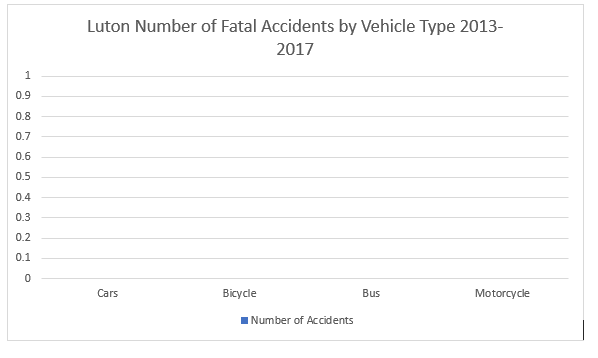 Luton fatal road accident statistics