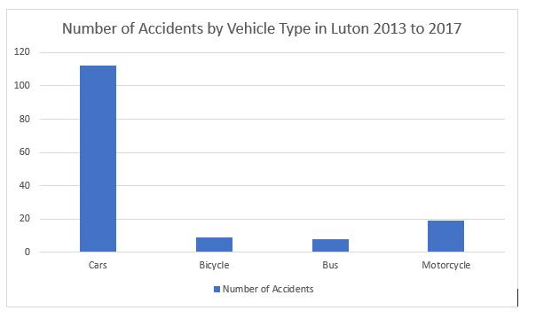 Luton road accident statistics
