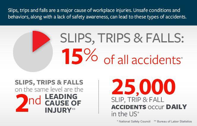 slip trip fall accident spain statistics