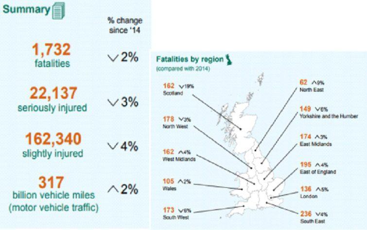 Statystyki wypadków samochodowych w Wielkiej Brytanii