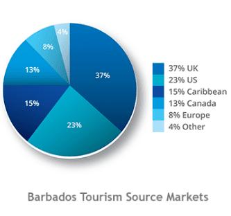 Barbados accident statistics