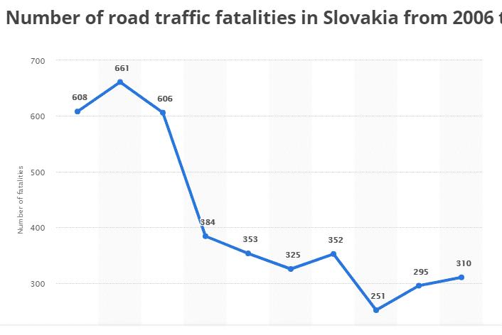 Slovakia road accident statistics