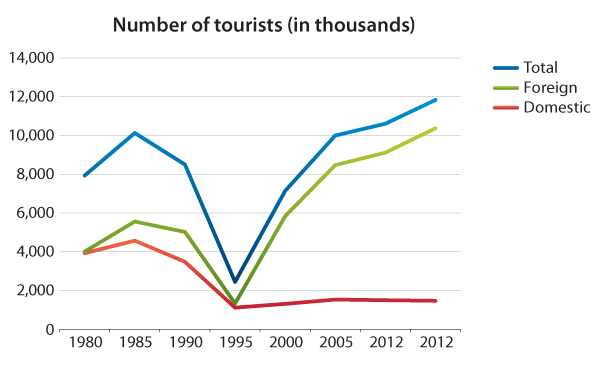 Croatia hotel accident statistics