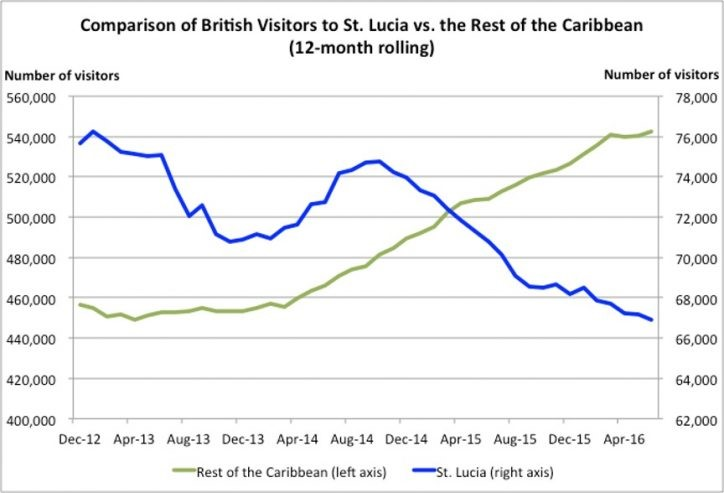 St Lucia holiday accident statistics