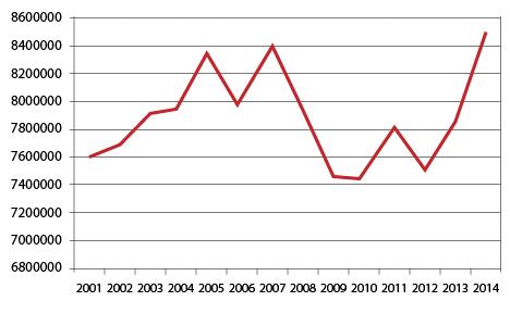 Holiday accident statistics Torremolinos