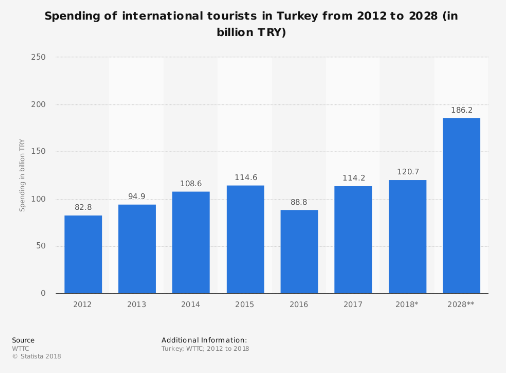 Turkey hotel accident statistics