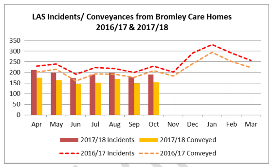 Bromley accident statistics