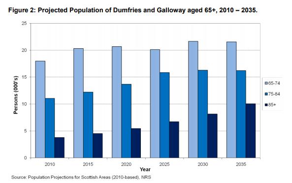 Drumfries statistics