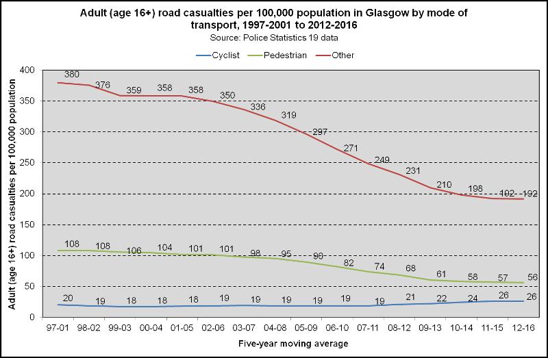 Glasgow accident statistics