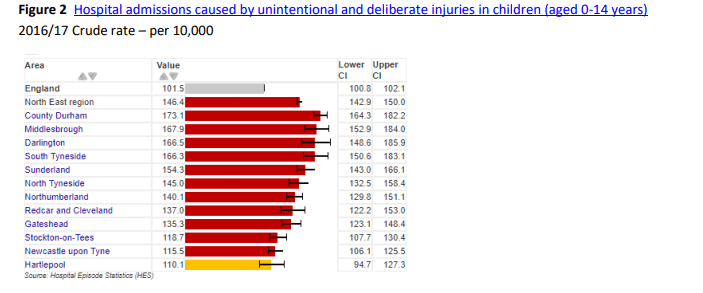 Hartlepool injury statistics