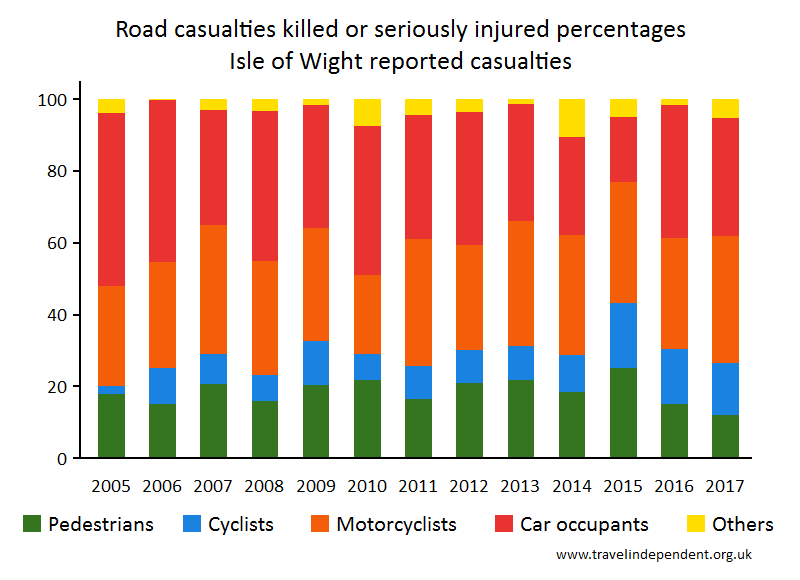 Isle of Wight accident statistics