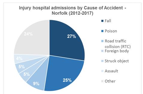 Norfolk accident statistics