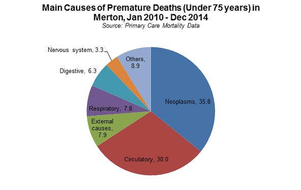 Merton death statistics