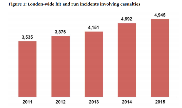 London accident statistics