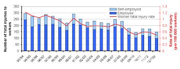 Sutton accident statistics