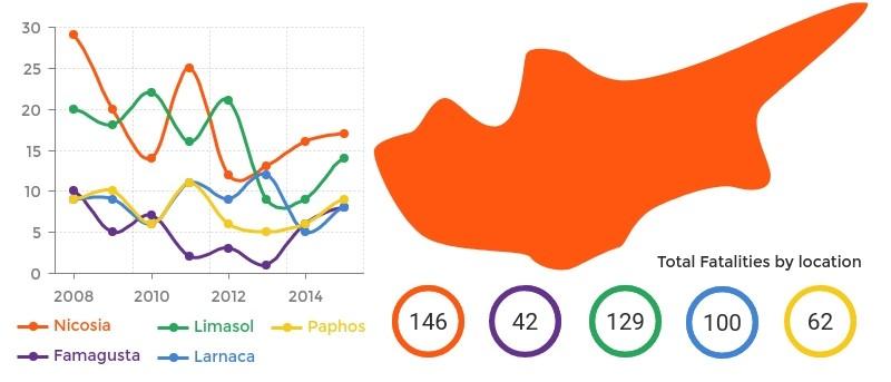 Cyprus road traffic accident statistics