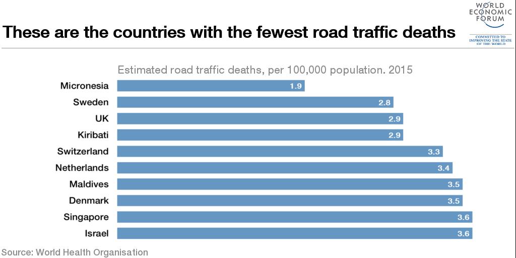 Denmark road traffic accident statistics