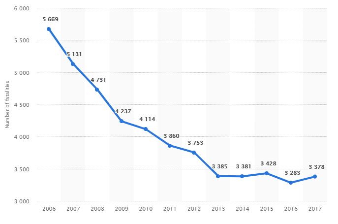 Italy road traffic accident statistics