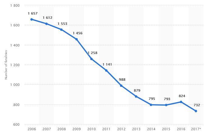 Santorini road traffic accident statistics