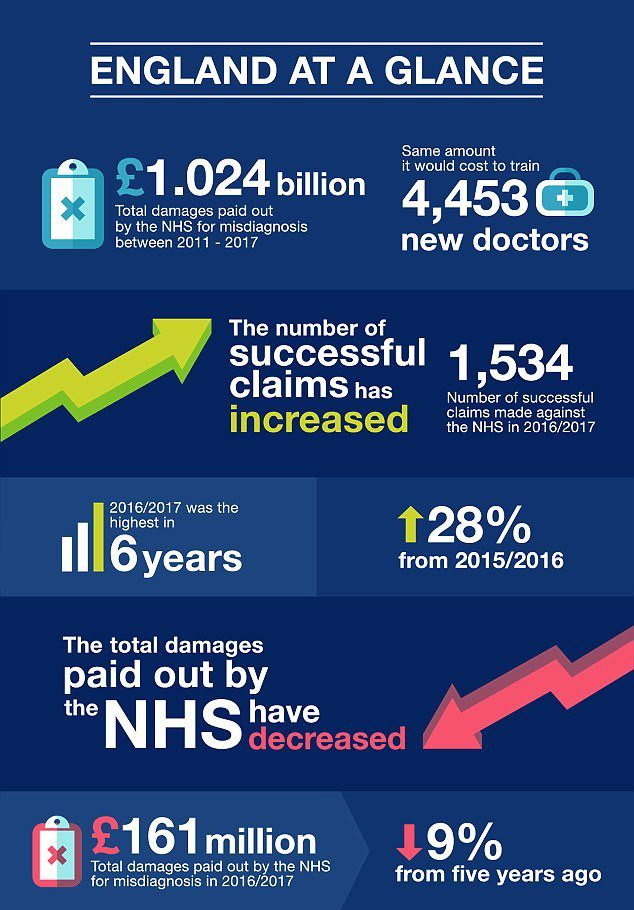 Sutton medical negligencestatistics