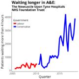Wallsend medical negligence statistics