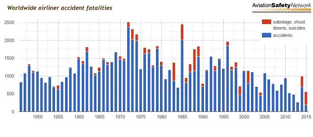 Airliner accident statistics