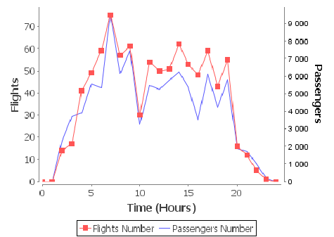 Flight statistics