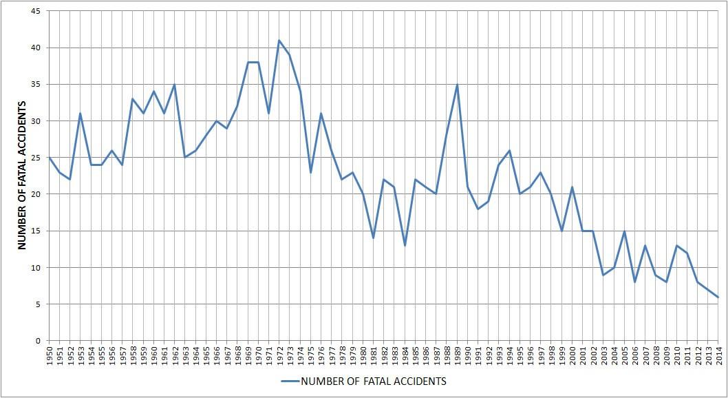 Belfast airport statistics