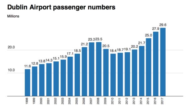 Dublin airport visitor statistics