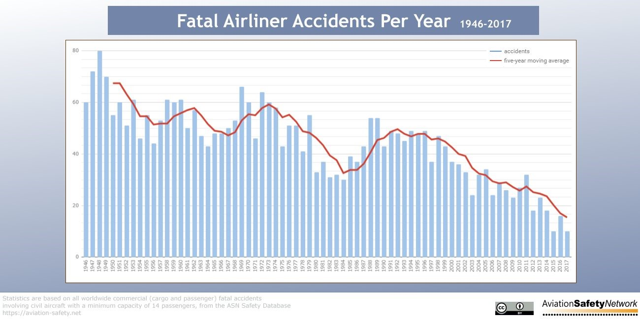 Airline fatalities accident statistics