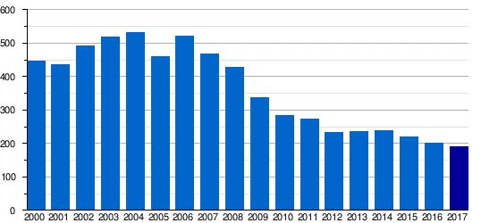 Humberside airport statistics