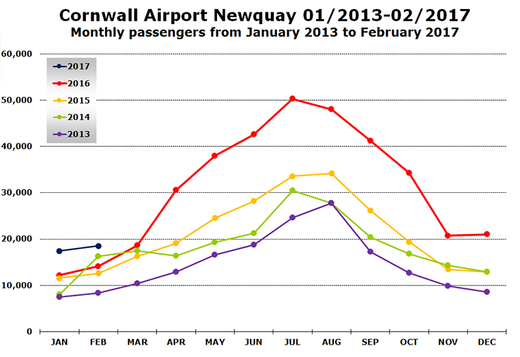 Newquay airport passenger statistics