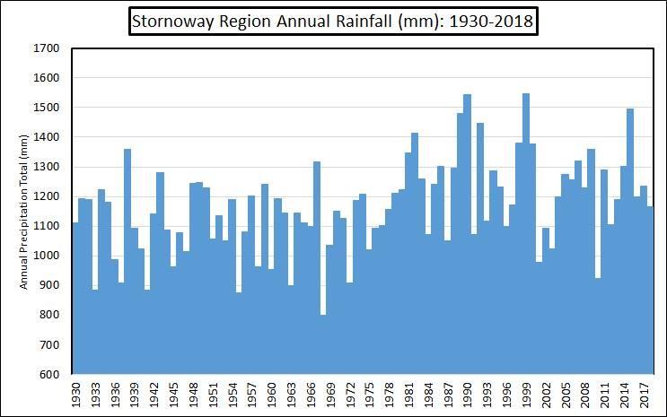 Stornoway airport statistics