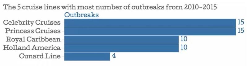 Cruises illness statistics