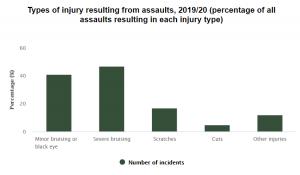 assaulted at work statistics graph