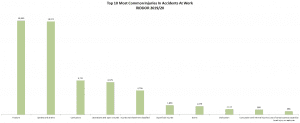 10 most common injuries in an accident at work statistics graph