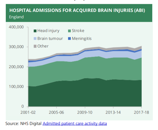 Acquired brain injury statistics graph
