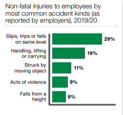 Agency workers injury statistics graph